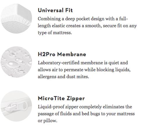 Mattress Protector materials